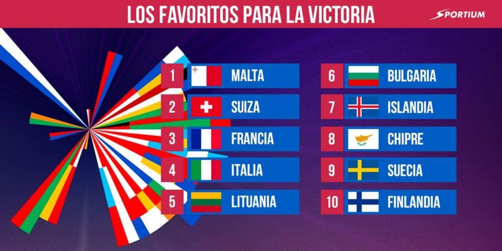 Top 10 en Eurovisión 2021 apuestas