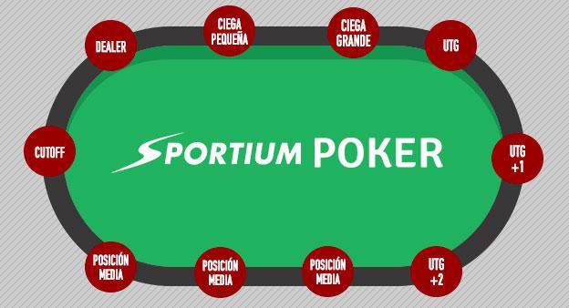 Las posicones en la mesa de póker