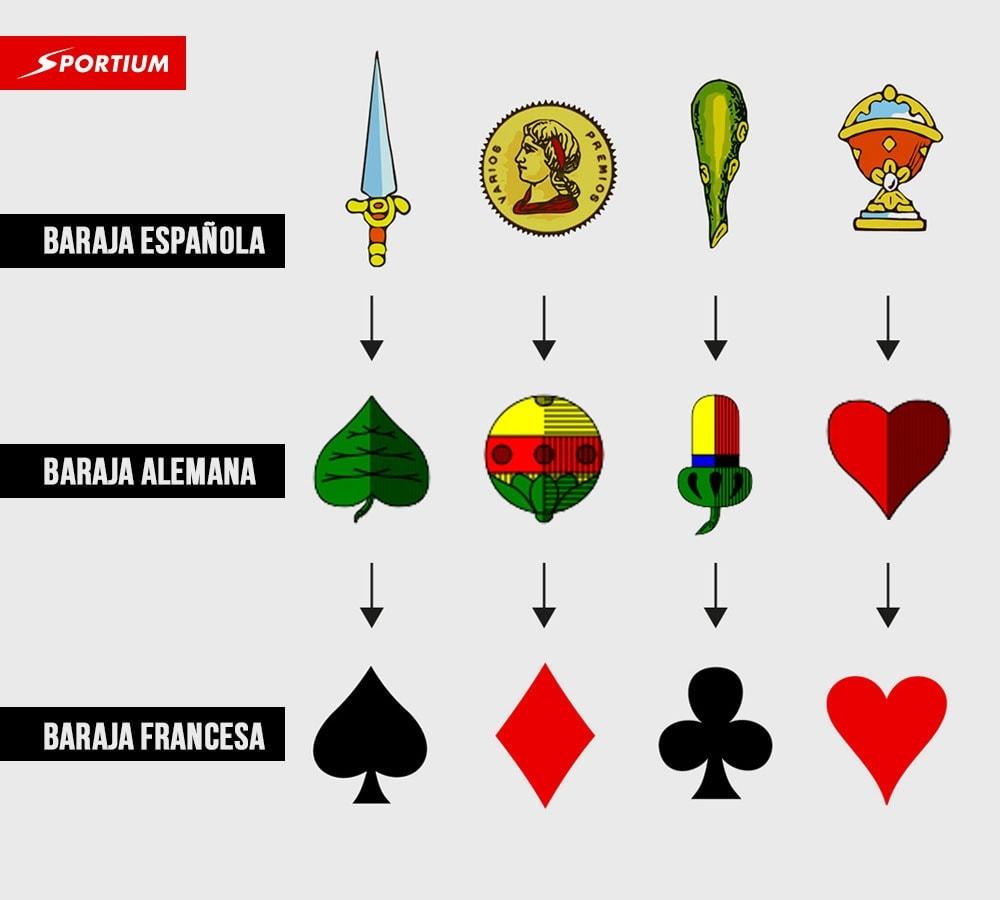 Barajas de cartas española, alemana y francesa